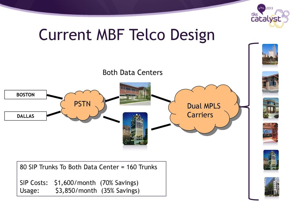 Both Data Center = 160 Trunks SIP Costs:
