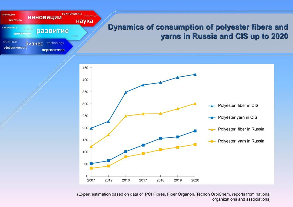 Polyester yarn in Russia (Expert estimation based on data of PCI Fibres,
