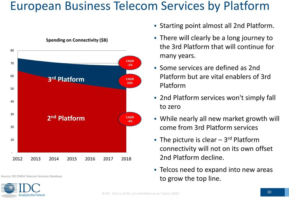 Some services are defined as 2nd Platform but are vital enablers of 3rd Platform 2nd Platform services won't simply fall to zero While nearly all new market growth will come from 3rd