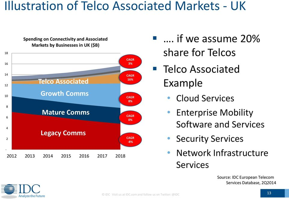 if we assume 2 share for Telcos Telco Associated Example Cloud Services Enterprise Mobility Software and Services Security Services