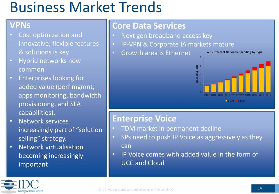 Network virtualisation becoming increasingly important Core Data Services Next gen broadband access key IP-VPN & Corporate IA markets mature Growth area is Ethernet