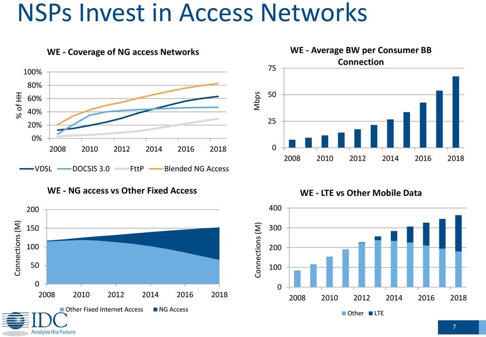 0 FttP Blended NG Access 0 2008 2010 2012 2014 2016 2018 WE - NG access vs Other Fixed Access WE - LTE vs Other Mobile