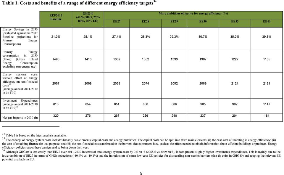 EE40 Energy Savings in 2030 (evaluated against the 2007 Baseline projections for Primary Energy Consumption) Primary Energy consumption in 2030 (Mtoe) [Gross Inland Energy Consumption excluding