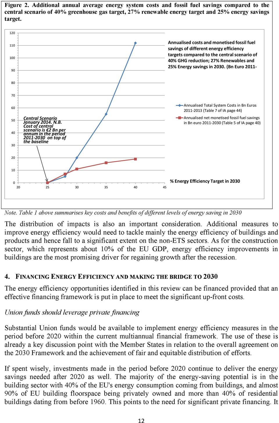 120 110 100 90 Annualised costs and monetised fossil fuel savings of different energy efficiency targets compared to the central scenario of 40% GHG reduction; 27% Renewables and 25% Energy savings