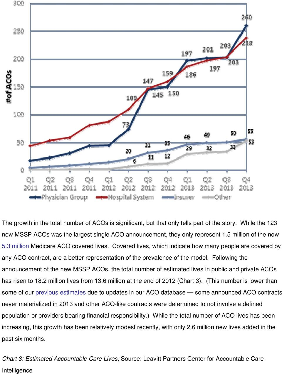 Following the announcement of the new MSSP ACOs, the total number of estimated lives in public and private ACOs has risen to 18.2 million lives from 13.6 million at the end of 2012 (Chart 3).
