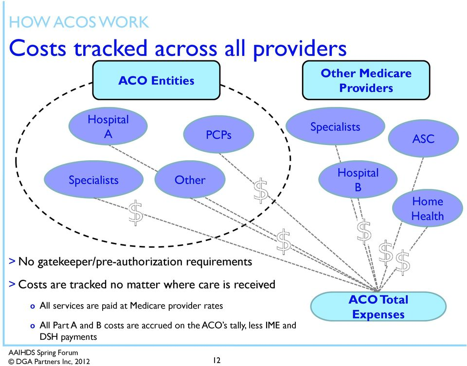 > Costs are tracked no matter where care is received o All services are paid at Medicare provider rates