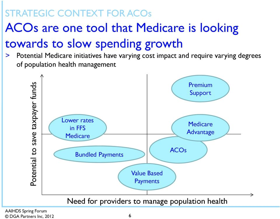 health management Potential to save taxpayer funds Lower rates in FFS Medicare Bundled Payments Value