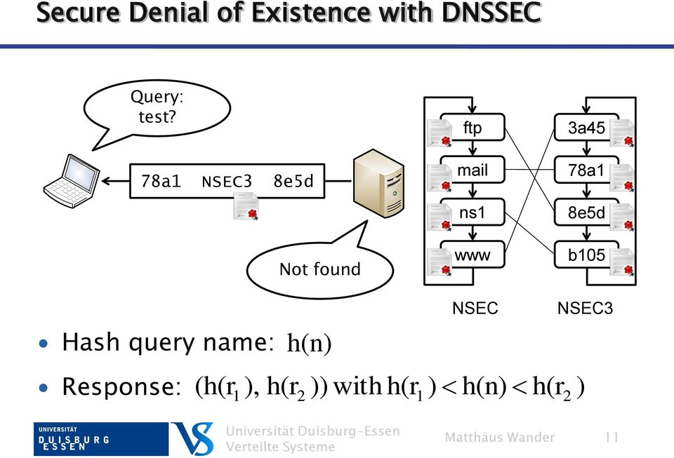 8e5d b105 Hash query name: Response: h(n) NSEC NSEC3