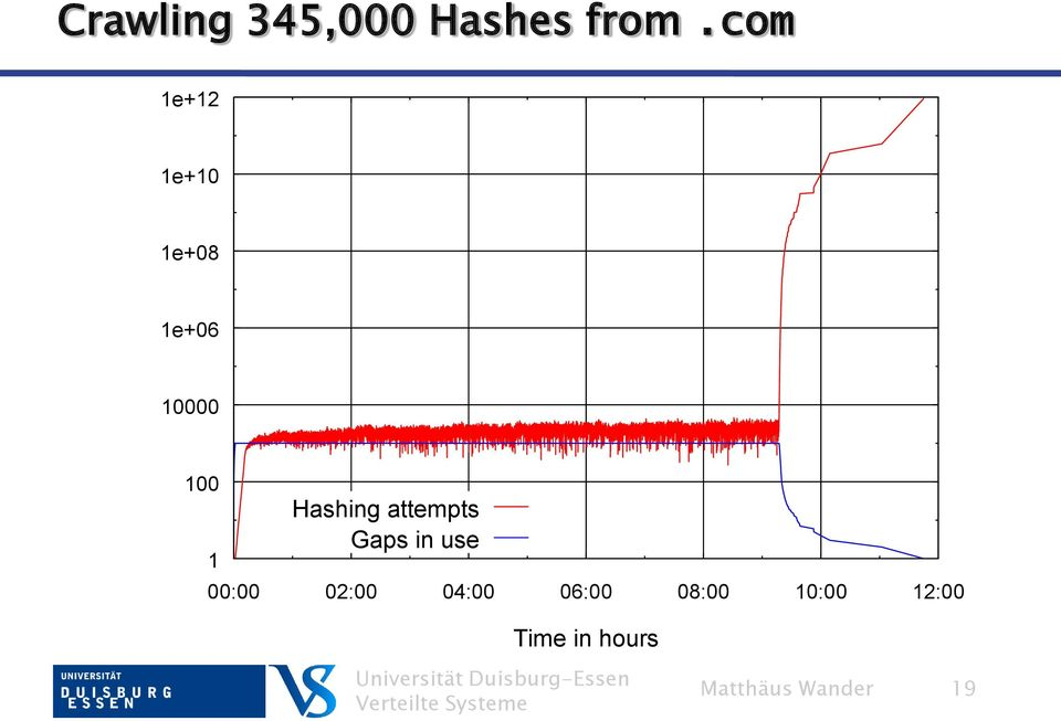 Hashing attempts Gaps in use 00:00 02:00