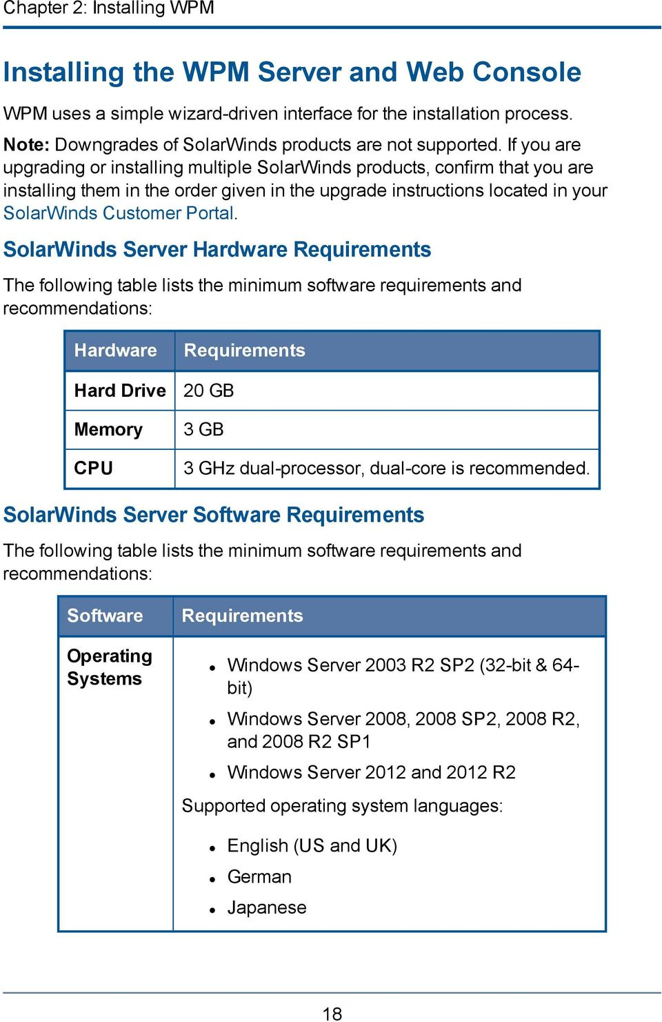 SolarWinds Server Hardware Requirements The following table lists the minimum software requirements and recommendations: Hardware Hard Drive Memory CPU Requirements 20 GB 3 GB 3 GHz dual-processor,
