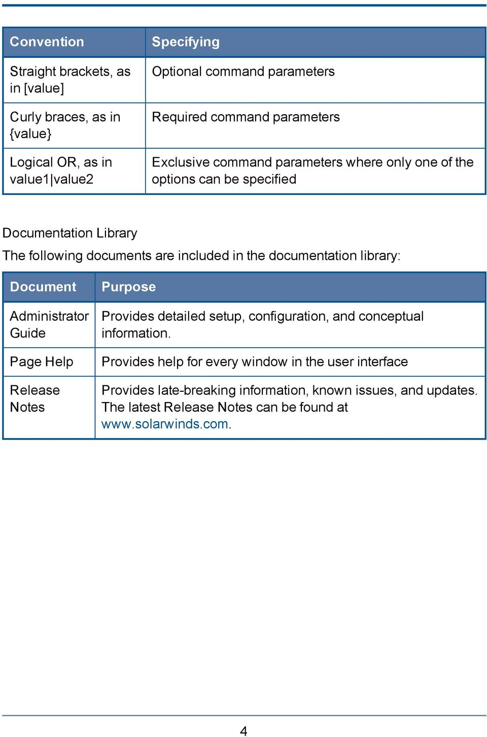 documentation library: Document Administrator Guide Page Help Release Notes Purpose Provides detailed setup, configuration, and conceptual information.