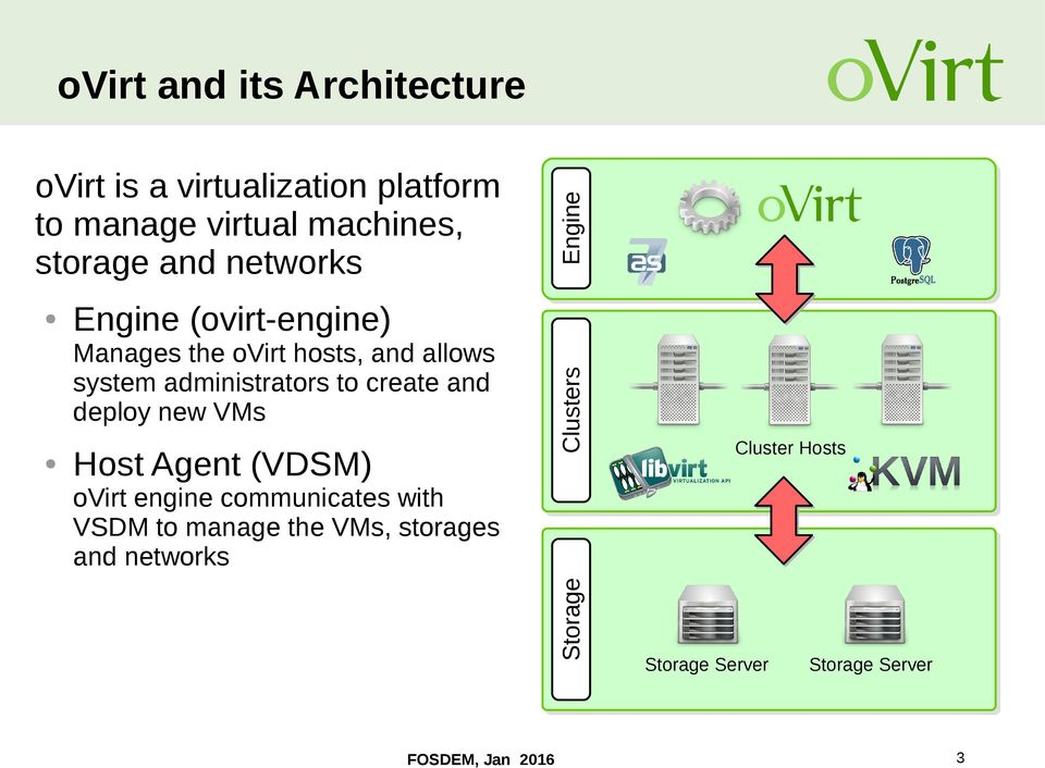 create and deploy new VMs Host Agent (VDSM) ovirt engine communicates with VSDM to manage the VMs,