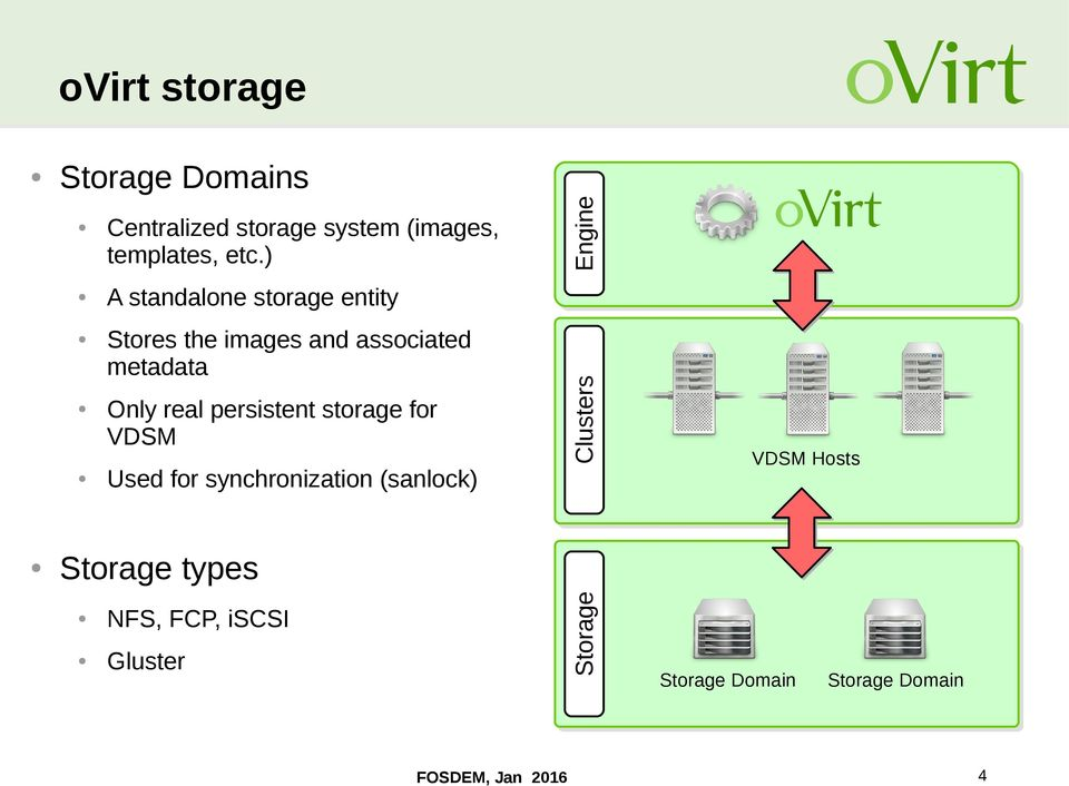 persistent storage for VDSM Used for synchronization (sanlock) Storage types NFS, FCP,