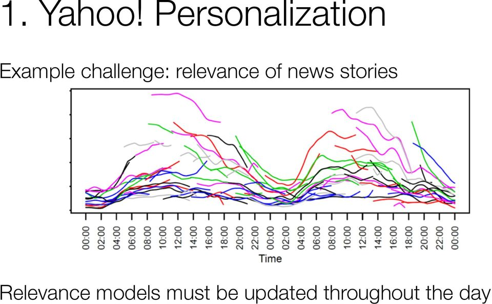 challenge: relevance of news