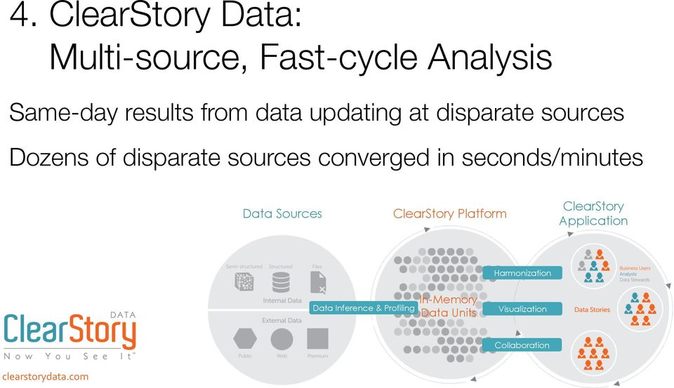 sources Dozens of disparate sources converged in seconds/minutes Data Sources