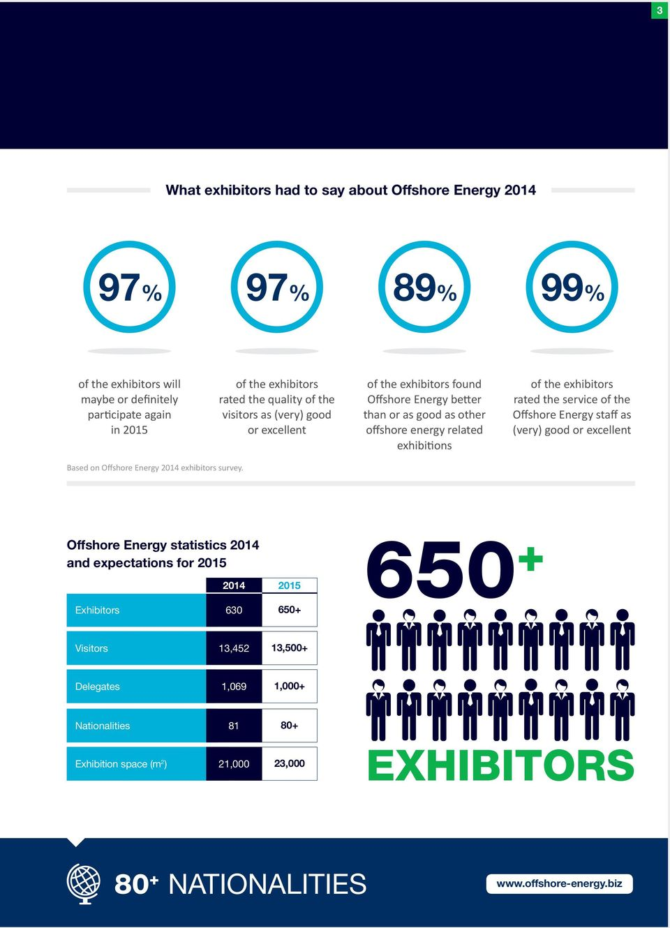 service of the Offshore Energy staff as (very) good or excellent Based on Offshore Energy 2014 exhibitors survey.