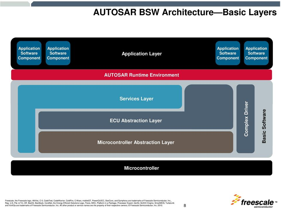 Software Component AUTOSAR Runtime Environment Services Layer ECU Abstraction