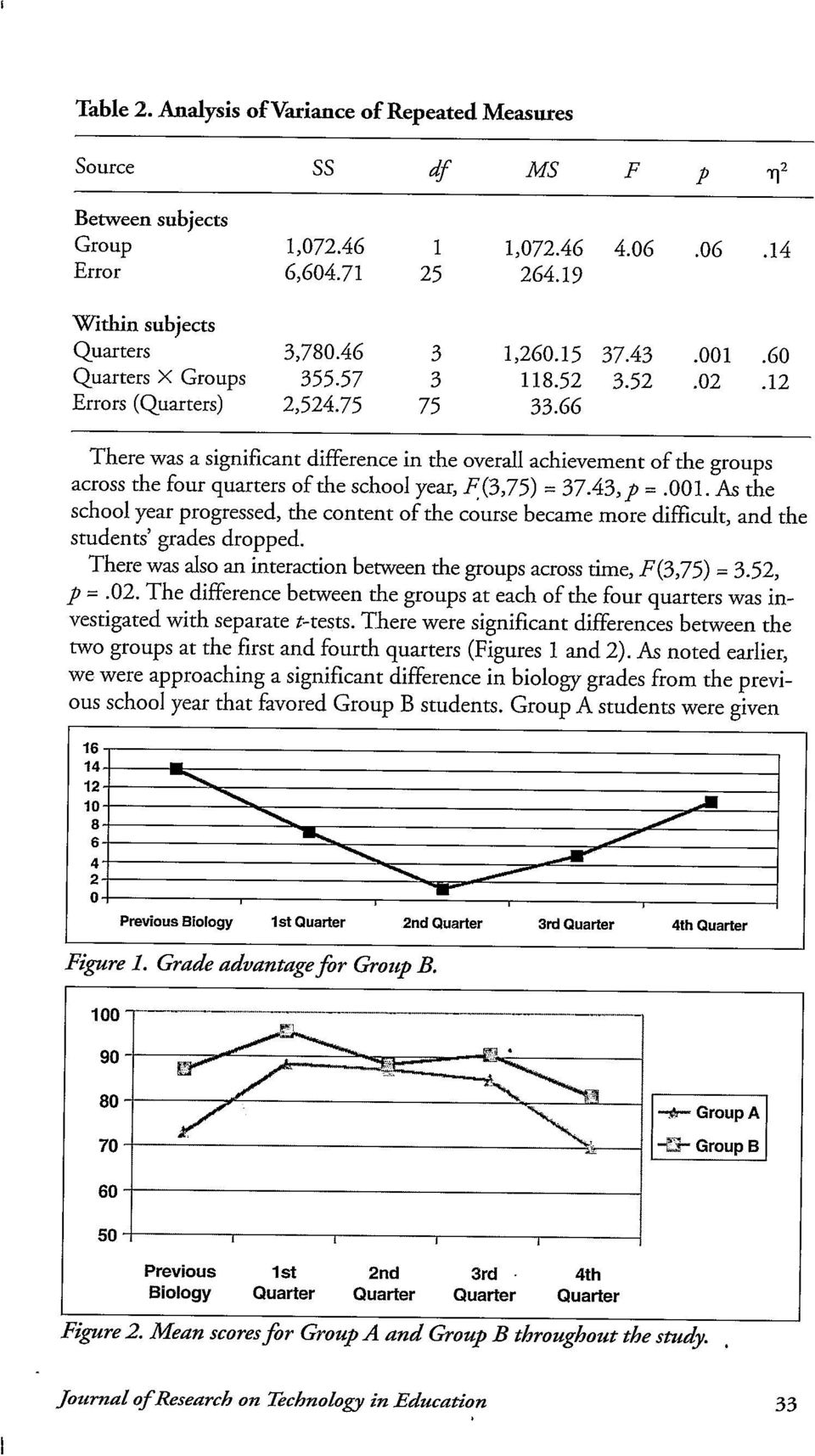 66 There was a significant difference in the overall achievement of the groups across the four quarters of the school year, F(3,75) = 3743, p =.001.