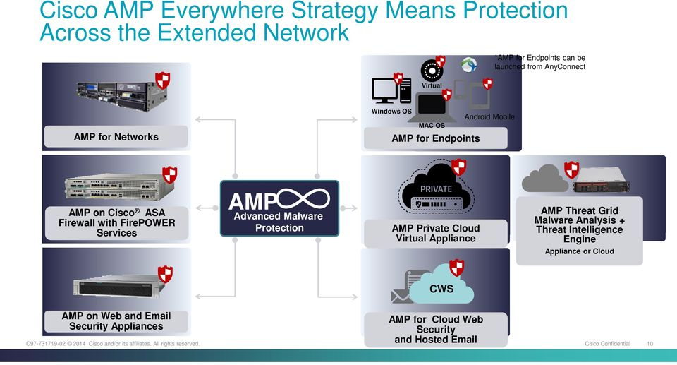 Services AMP Advanced Malware Protection AMP Private Cloud Virtual Appliance AMP Threat Grid Malware Analysis + Threat