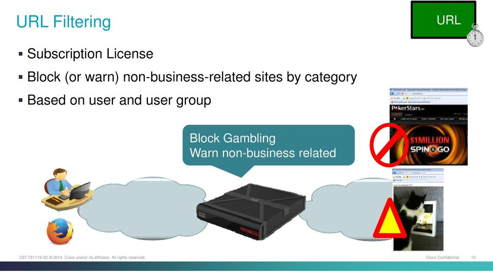 category Based on user and user group Block