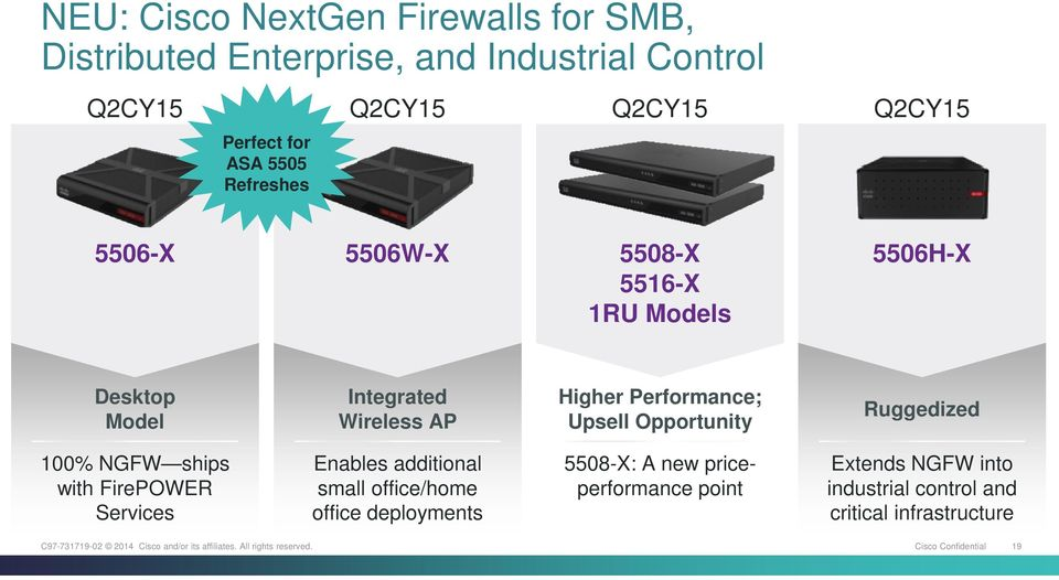 Upsell Opportunity Ruggedized 100% NGFW ships with FirePOWER Services Enables additional small office/home office