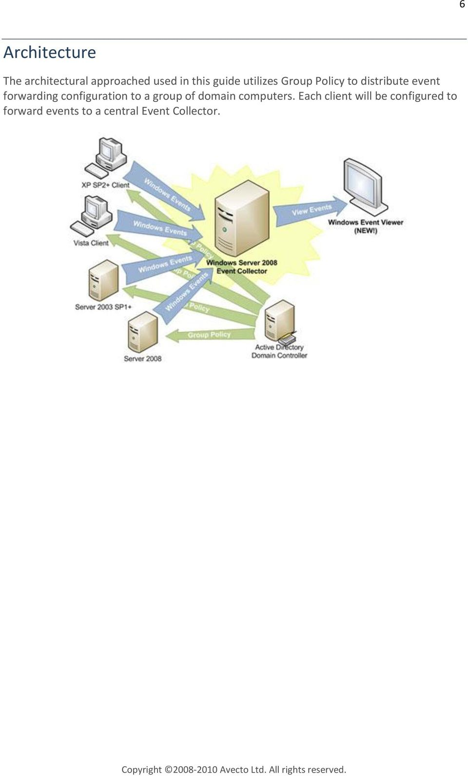 configuration to a group of domain computers.