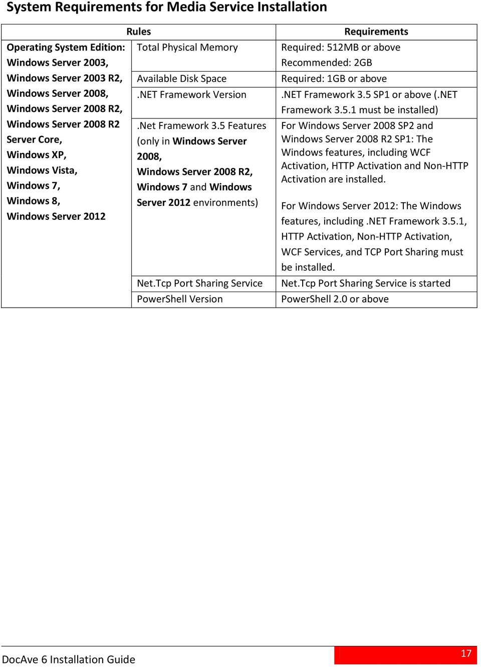 5 Features (only in Windows Server 2008, Windows Server 2008 R2, Windows 7 and Windows Server 2012 environments) Net.