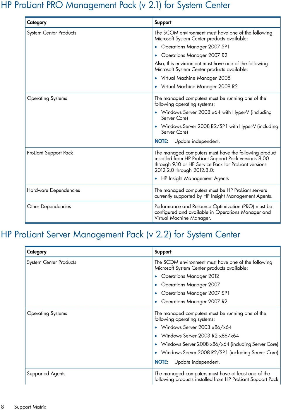 Microsoft System Center products available: Operations Manager 2007 SP1 Operations Manager 2007 R2 Also, this environment must have one of the following Microsoft System Center products available: