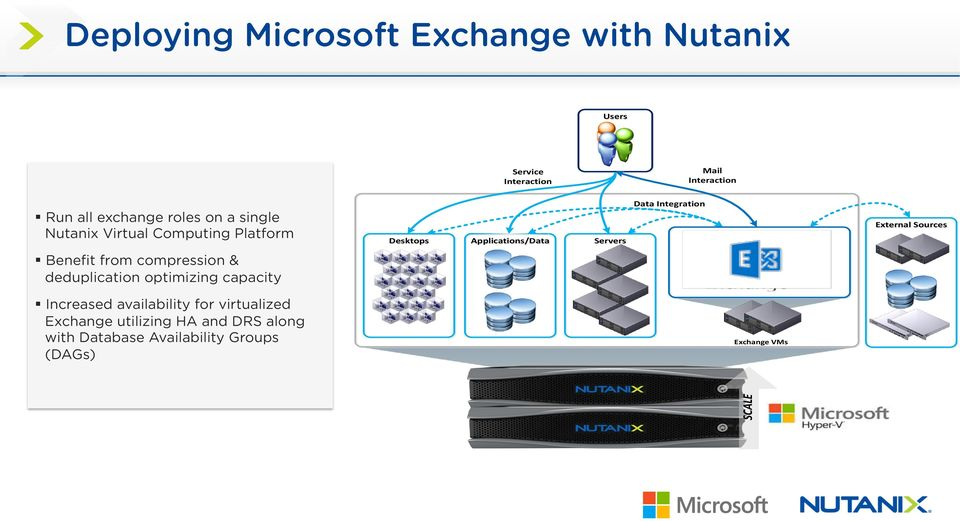 External Sources Benefit from compression & deduplication optimizing capacity Increased availability for