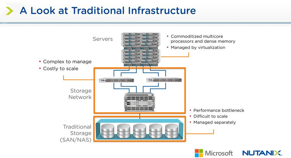 Complex to manage Costly to scale Storage Network Traditional
