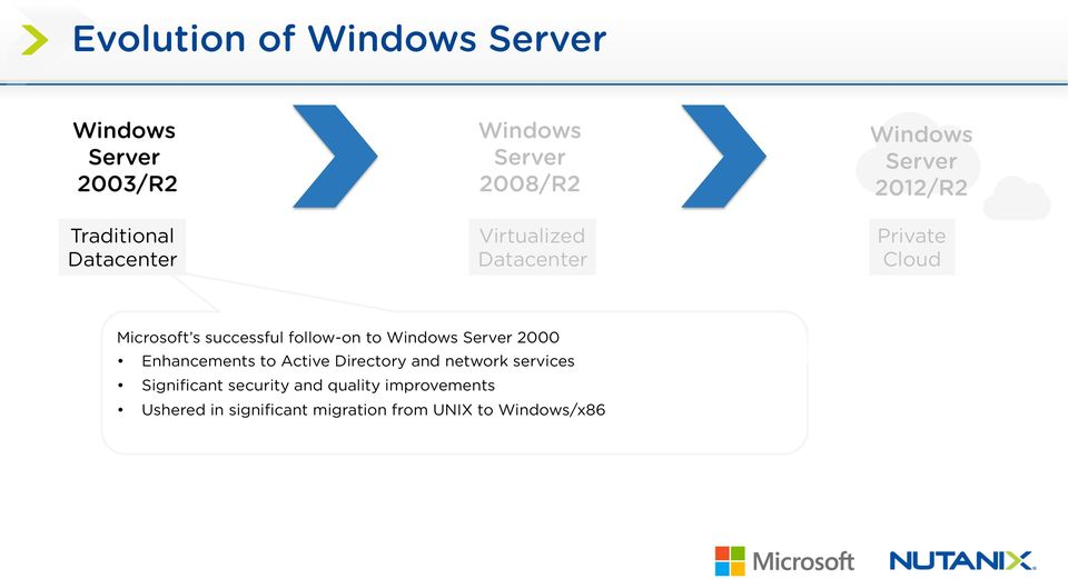 follow-on to Windows Server 2000 Enhancements to Active Directory and network services
