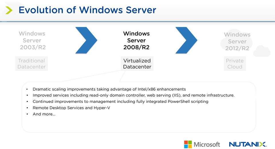 enhancements Improved services including read-only domain controller, web serving (IIS), and remote infrastructure.