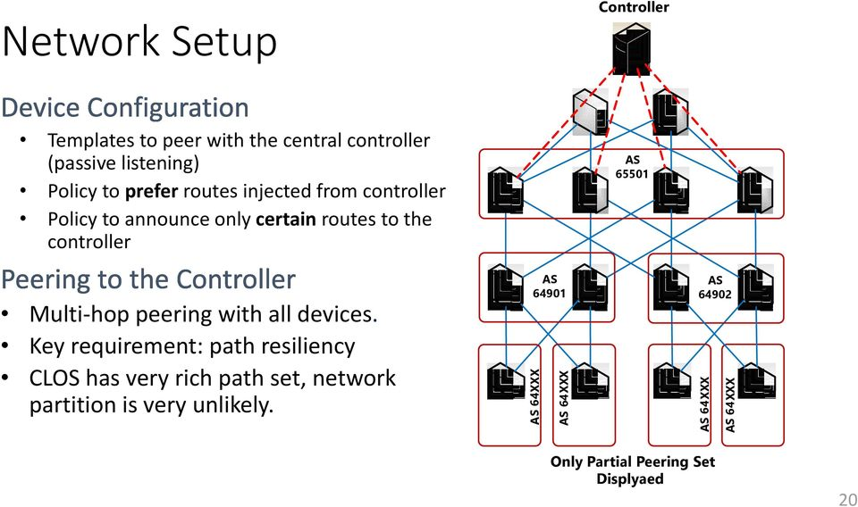 to the controller AS 65501 Multi-hop peering with all devices.