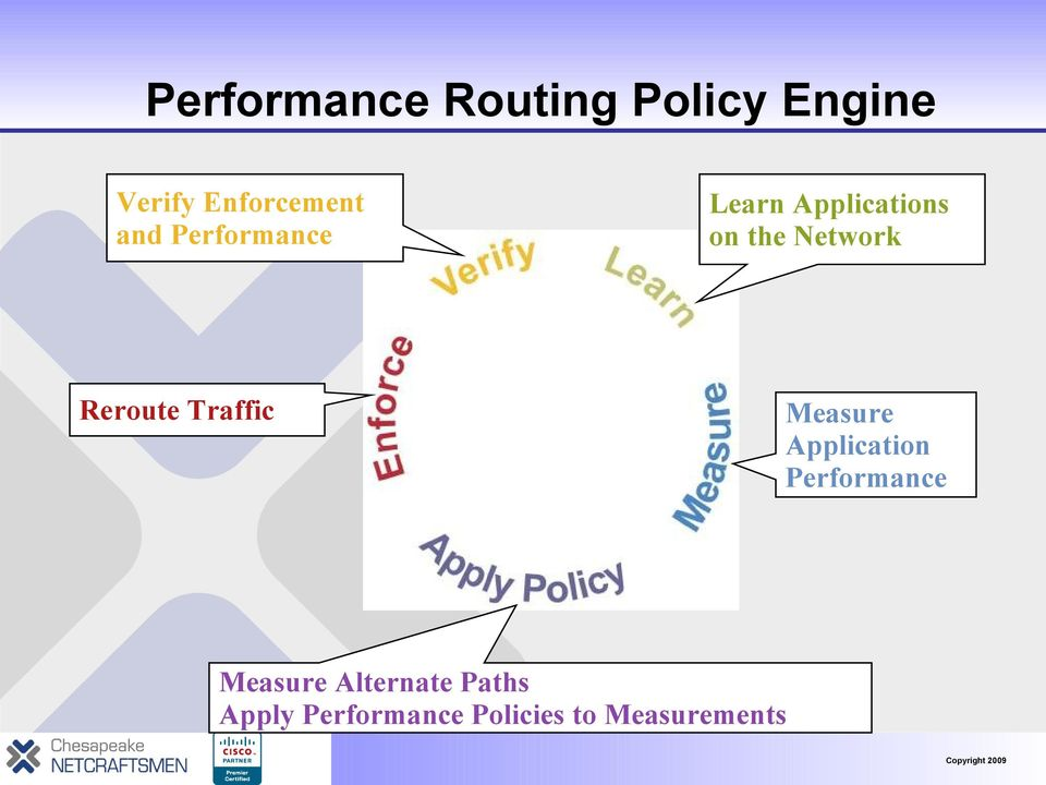 Reroute Traffic Measure Application Performance