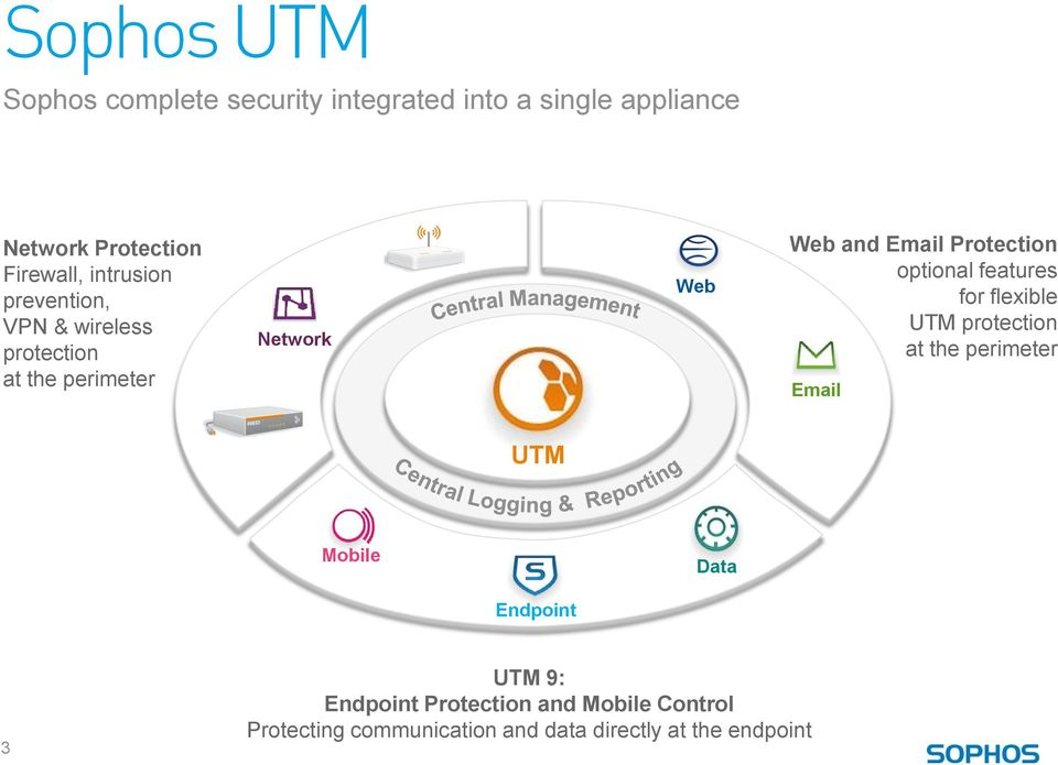 Protection optional features for flexible UTM protection at the perimeter Email UTM Mobile Data