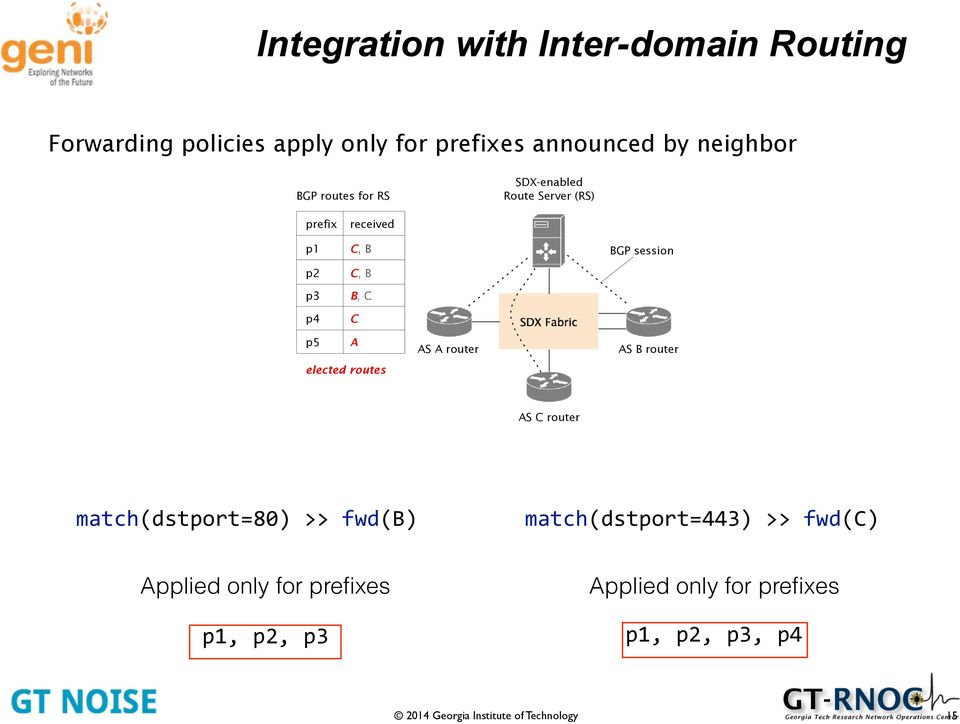 C SDX Fabric p5 A AS A router AS B router elected routes AS C router match(dstport=80) >> fwd(b)