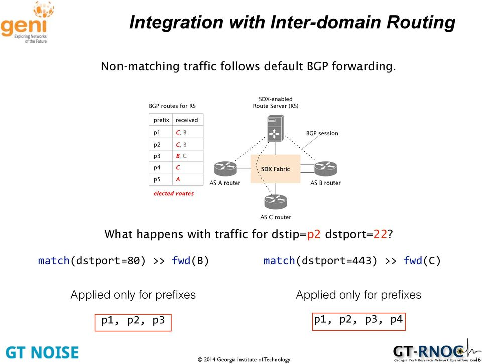 Fabric p5 A AS A router AS B router elected routes AS C router What happens with traffic for dstip=p2 dstport=22?