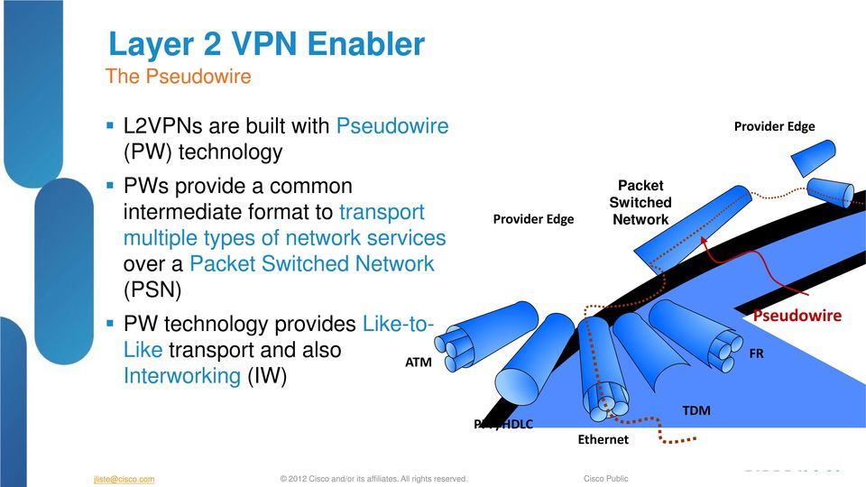 over a Packet Switched Network (PSN) PW technology provides Like-to- Like transport and also