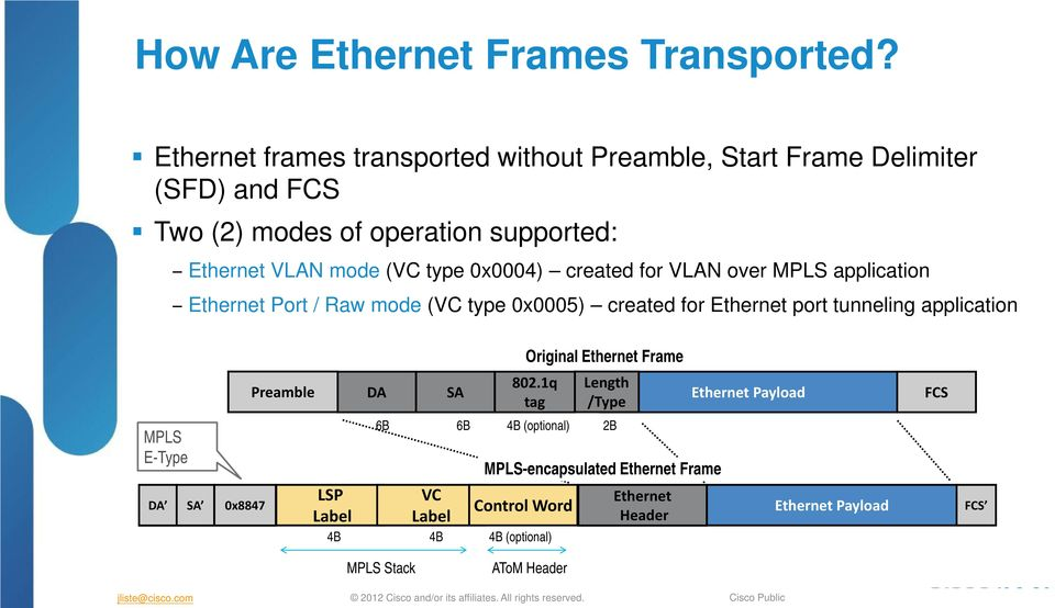 0x0004) created for VLAN over MPLS application Ethernet Port / Raw mode (VC type 0x0005) created for Ethernet port tunneling application MPLS E-Type