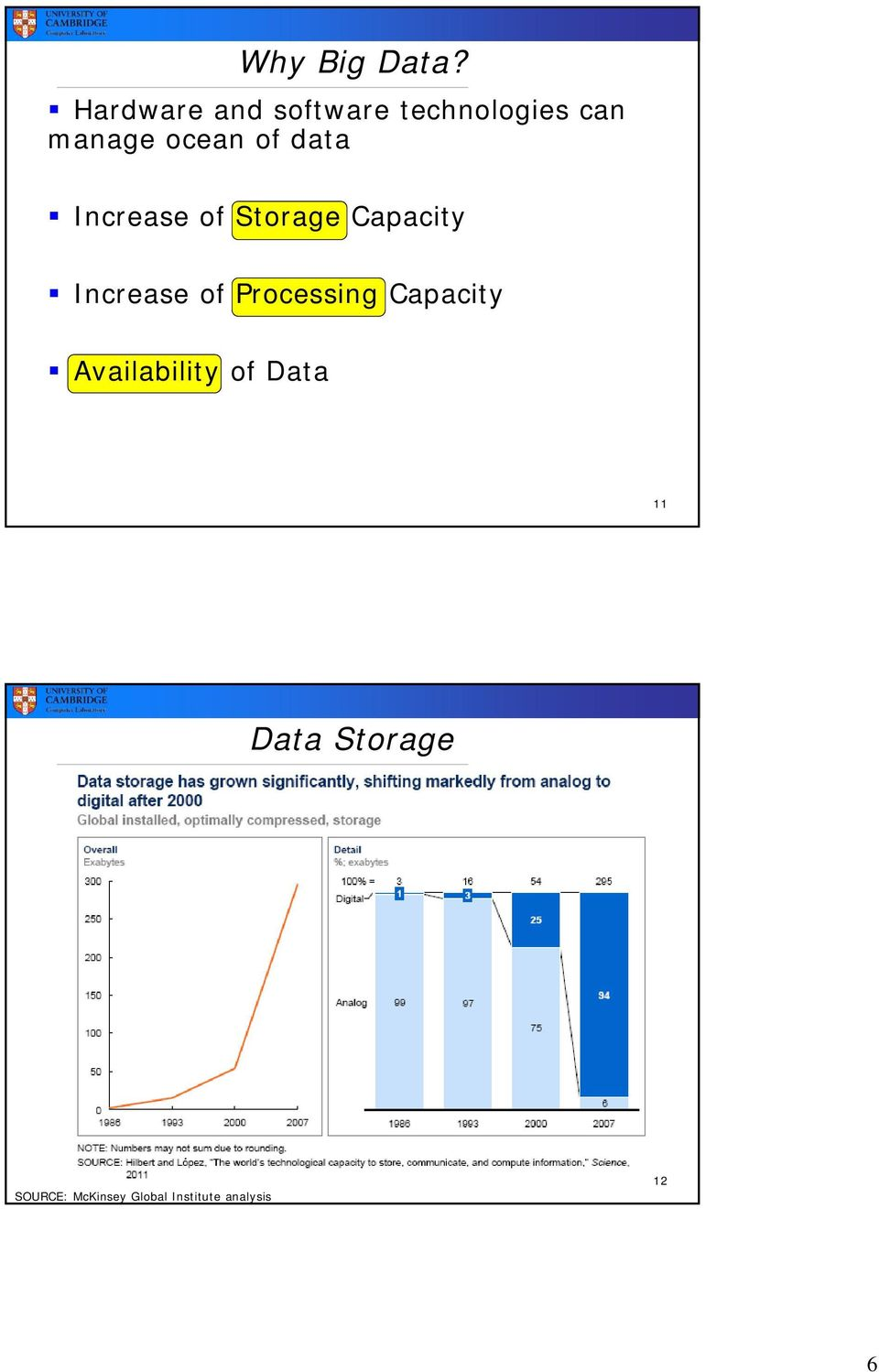 data Increase of Storage Capacity Increase of