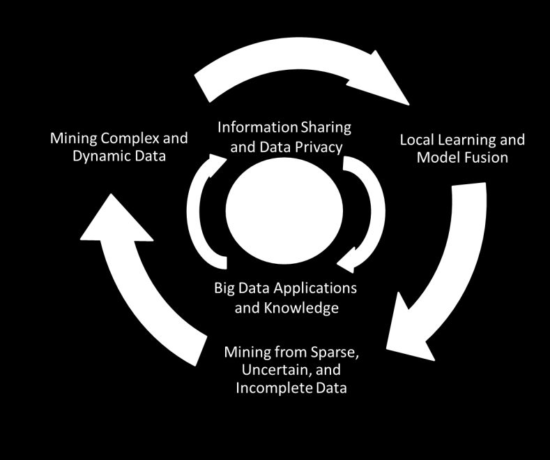 Data applications, where the key is to take the complex (non-linear, many-to-many) data relationships, along with the evolving changes, into consideration, to discover useful patterns from Big Data