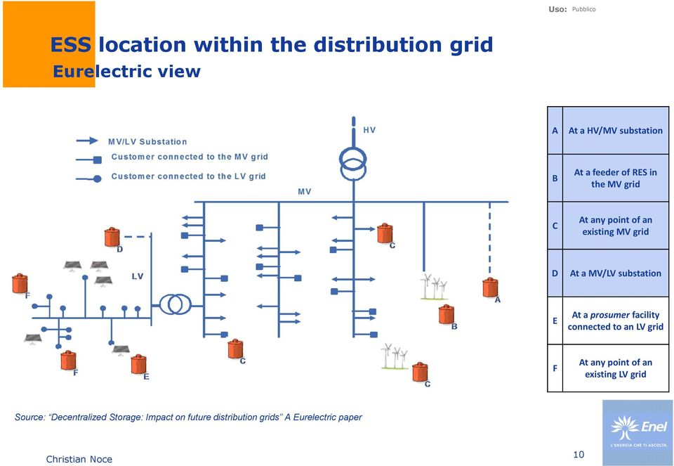substation E At a prosumer facility connected to an LV grid F At any point of an existing