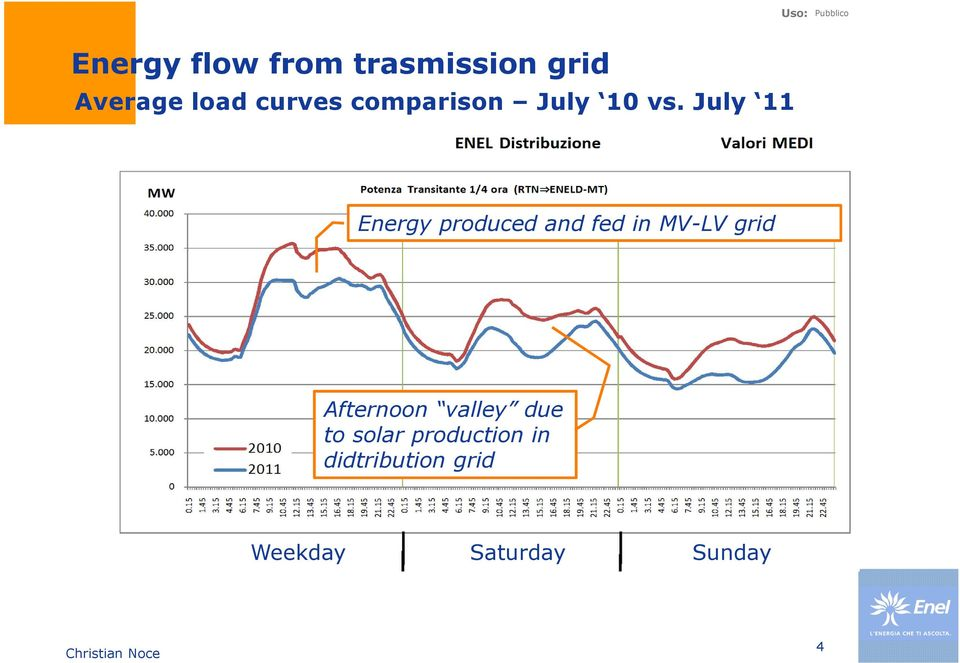 July 11 Energy produced and fed in MV-LV grid