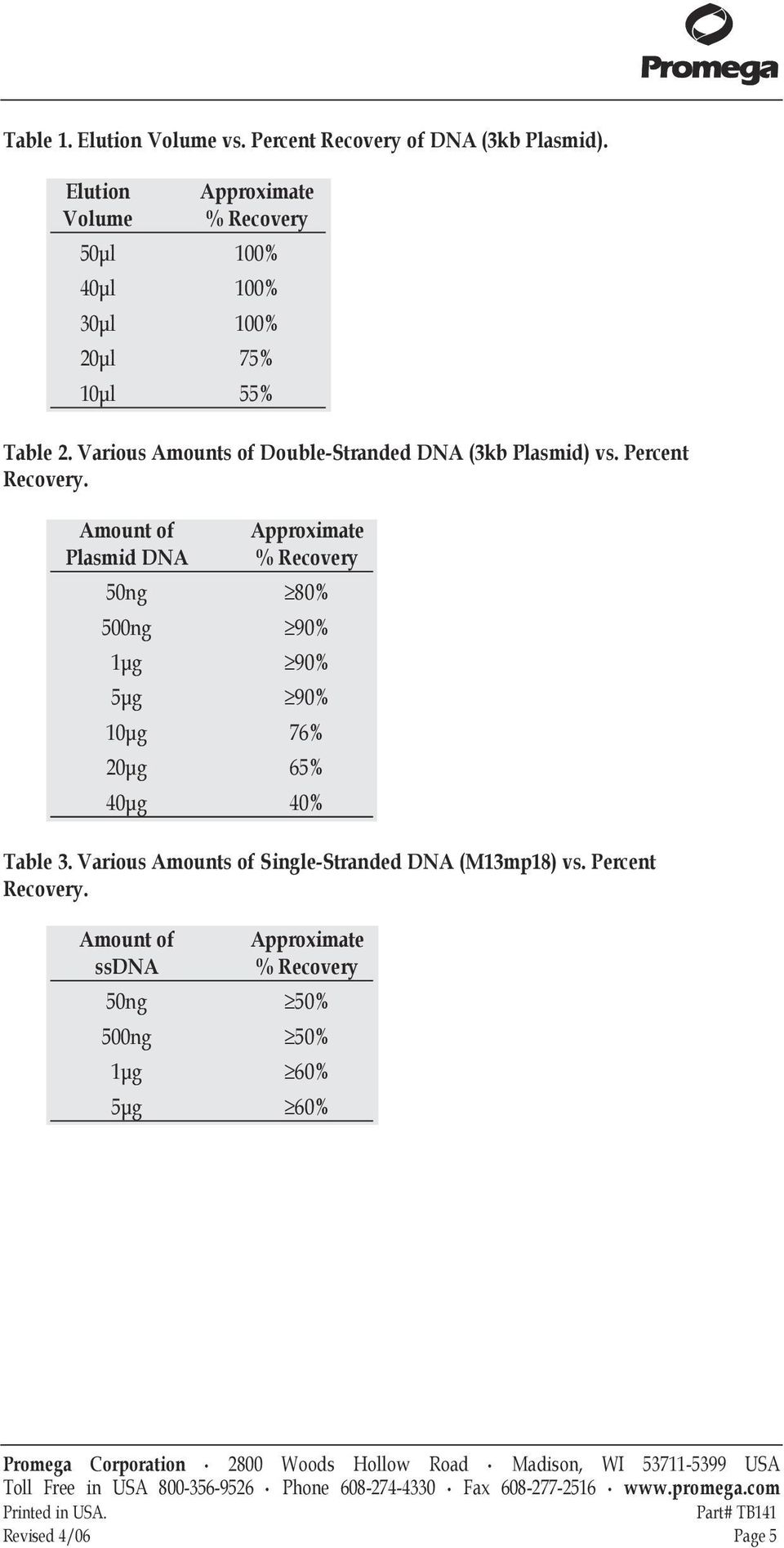 Various Amounts of Double-Stranded DNA (3kb Plasmid) vs. Percent Recovery.