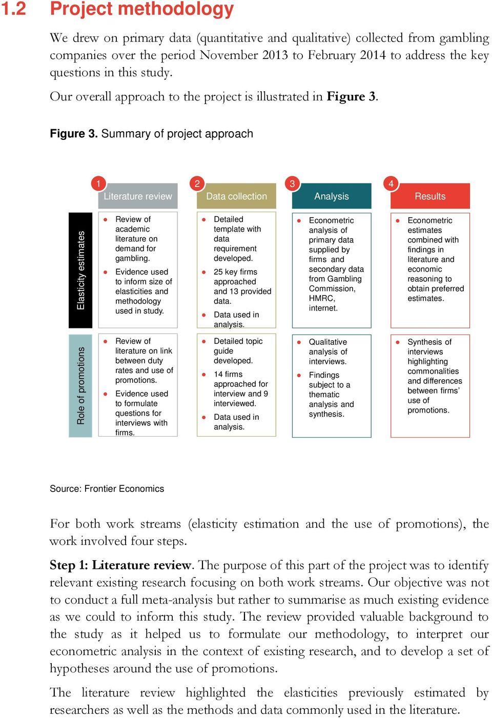 Figure 3. Summary of project approach 1 2 3 4 Literature review Data collection Analysis Results Elasticity estimates Review of academic literature on demand for gambling.