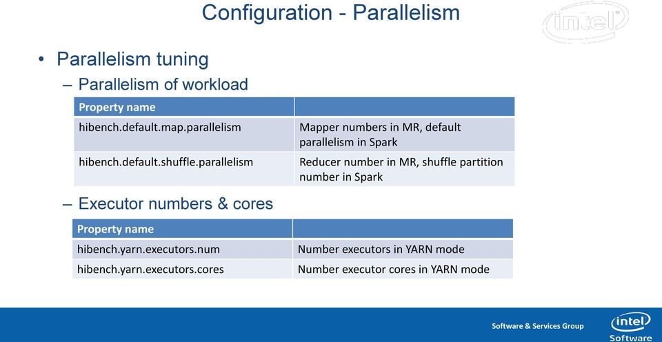 parallelism Mapper numbers in MR, default parallelism in Spark Reducer number in MR, shuffle partition