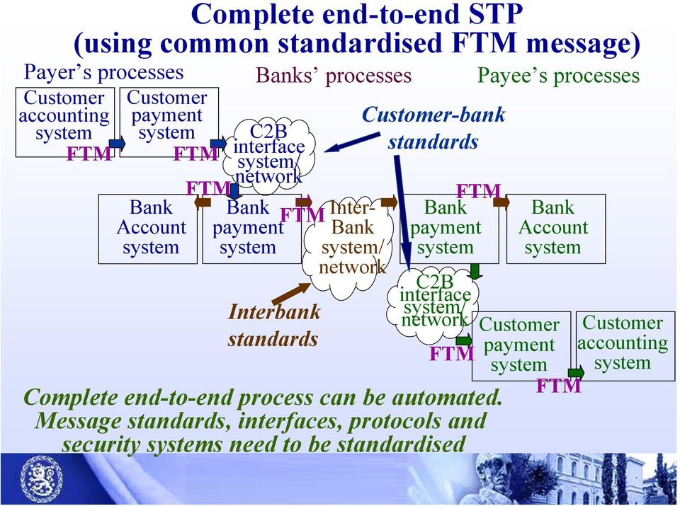 Customer-bank standards FTM Bank payment system C2B interface system/ network FTM Complete end-to-end process can be automated.