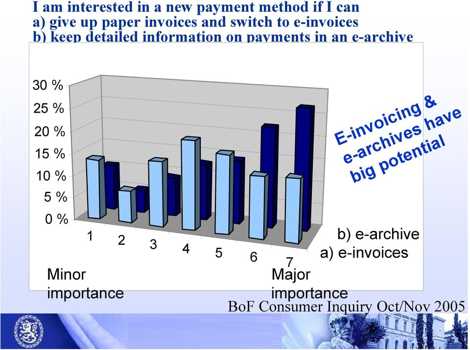 15 % 10 % 5 % 0 % E-invoicing & e-archives have big potential 1 2 b) e-archive 3 4 5