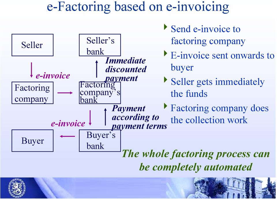 4Seller gets immediately company s the funds bank Payment 4Factoring company does according to