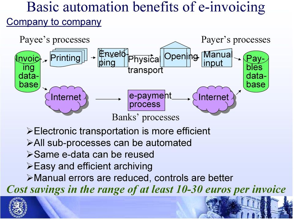 database Electronic transportation is more efficient All sub-processes can be automated Same e-data can be reused Easy